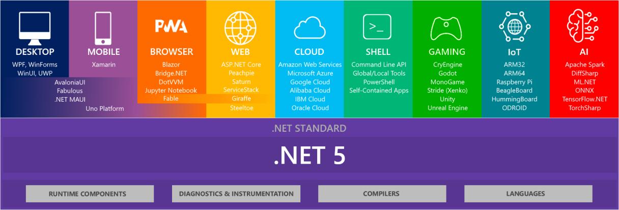 .NET Everywhere